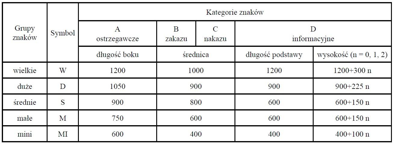 grupy wielkości znaków drogowych i ich wymiary